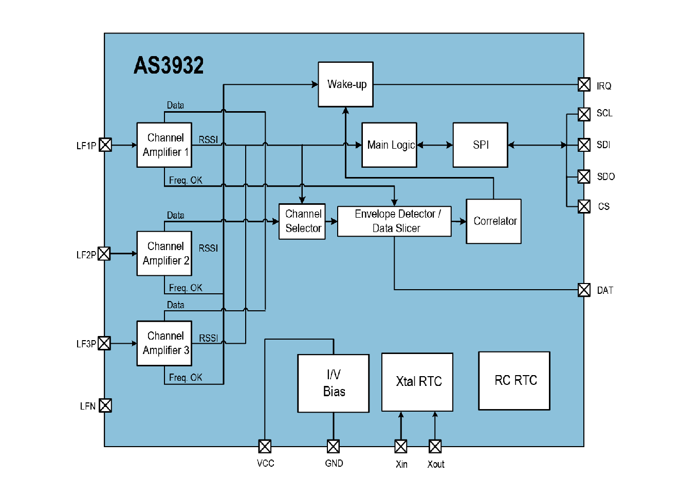 AS3932 LF Receiver IC