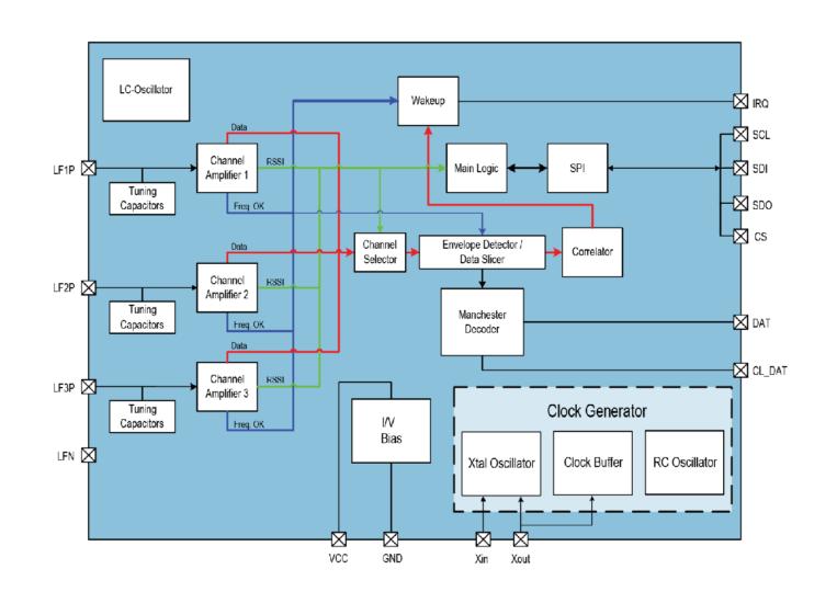 AS3933 Block Diagram