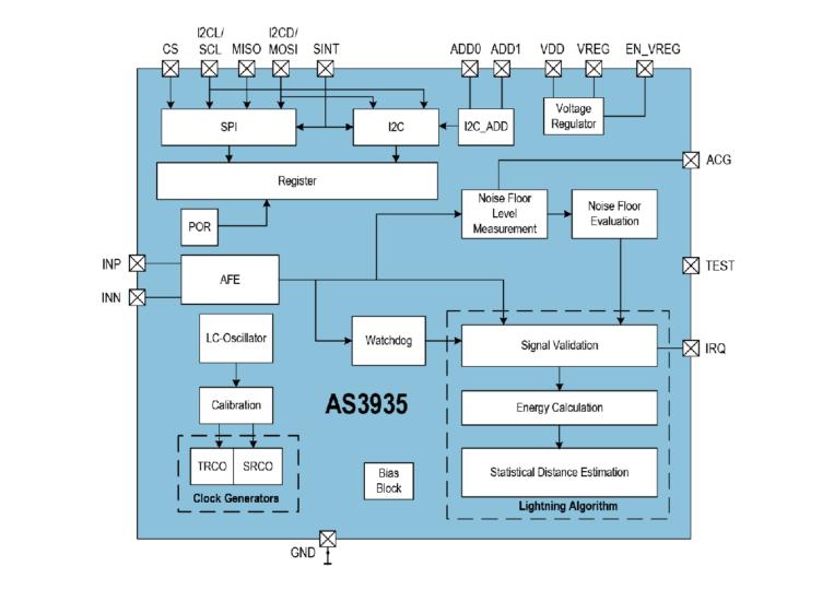 AS3935 Block Diagram