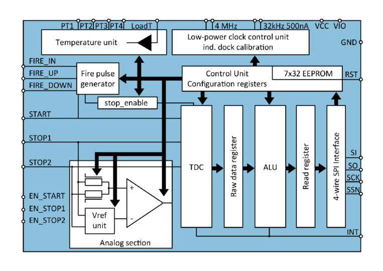 TDC-GP21 Block Diagram