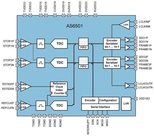 AS6501 Block Diagram