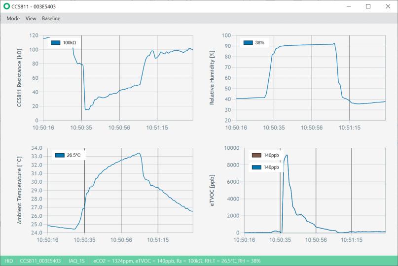 ENSDashboard_CCS811_Measurement