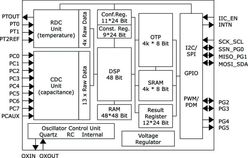 PCAP01 Block Diagram
