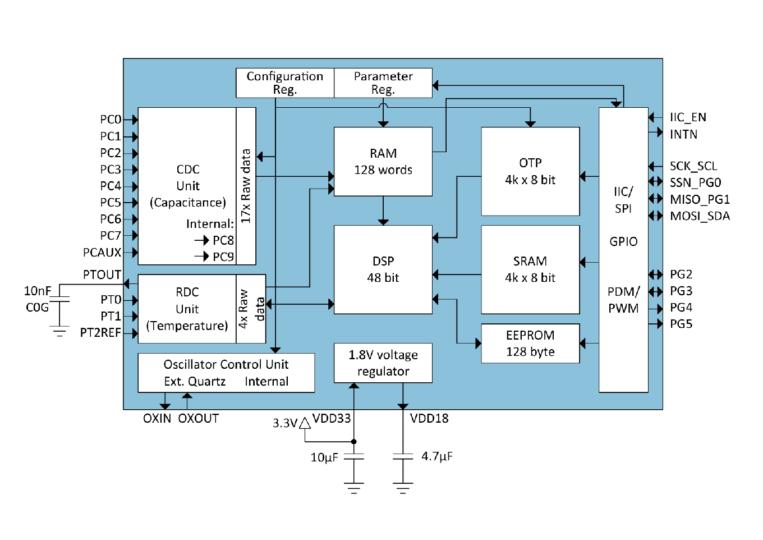 PCAP02 Block Diagram