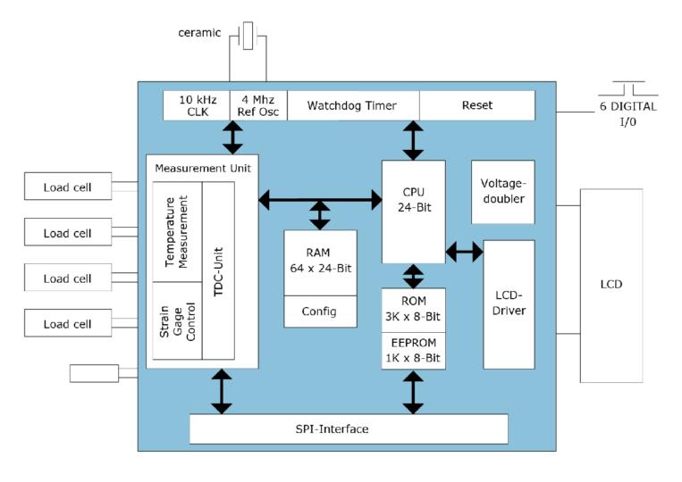 PS081 Block Diagram