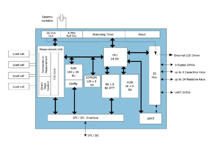 PS09 Block Diagram